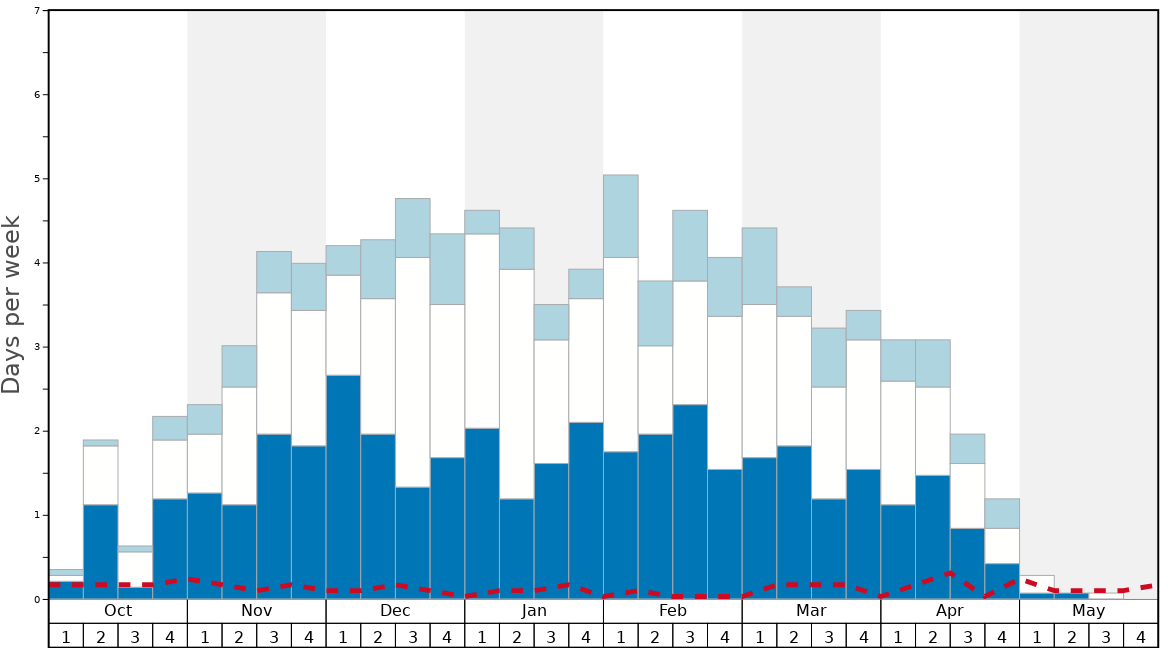 Average Snow Conditions in Sun Peaks Graph. (Updated on: 2020-03-29)