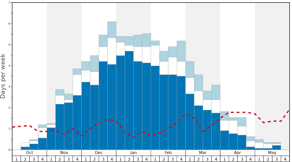 Average Snow Conditions in Taos Graph. (Updated on: 2020-05-31)