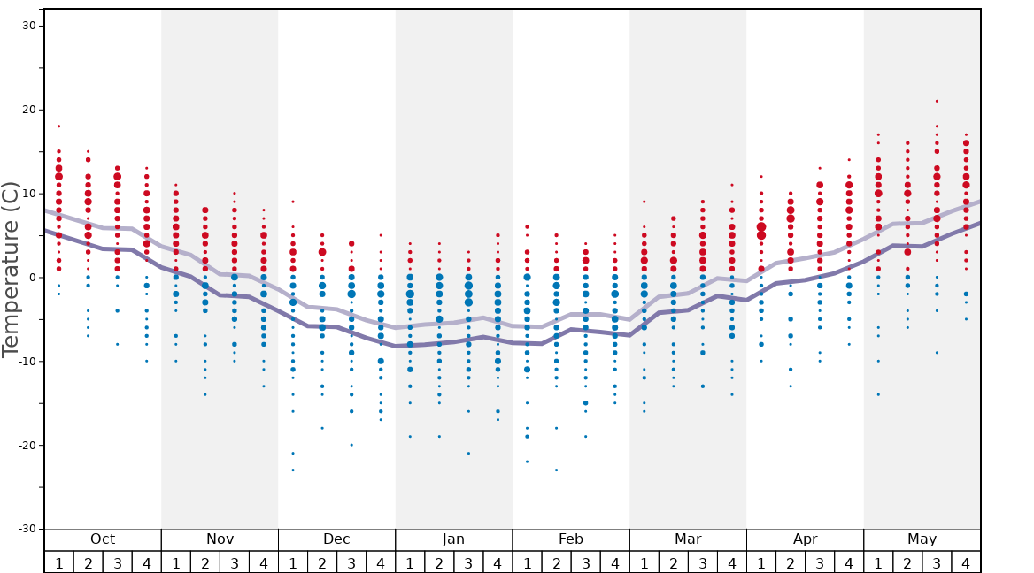 Average Temperatures in Taos Graph. (Updated on: 2020-05-31)