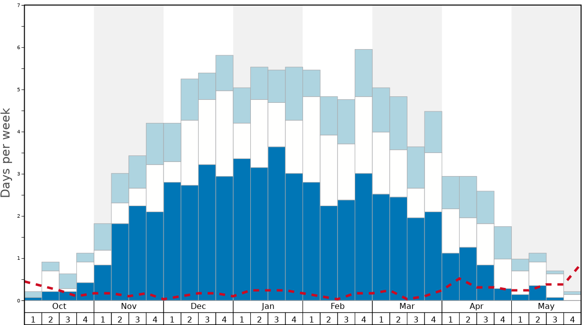 Average Snow Conditions in Telluride Graph. (Updated on: 2020-05-31)