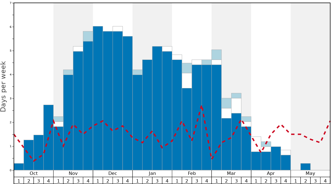 Average Snow Conditions in Thaiwoo Ski Resort Graph. (Updated on: 2020-07-05)