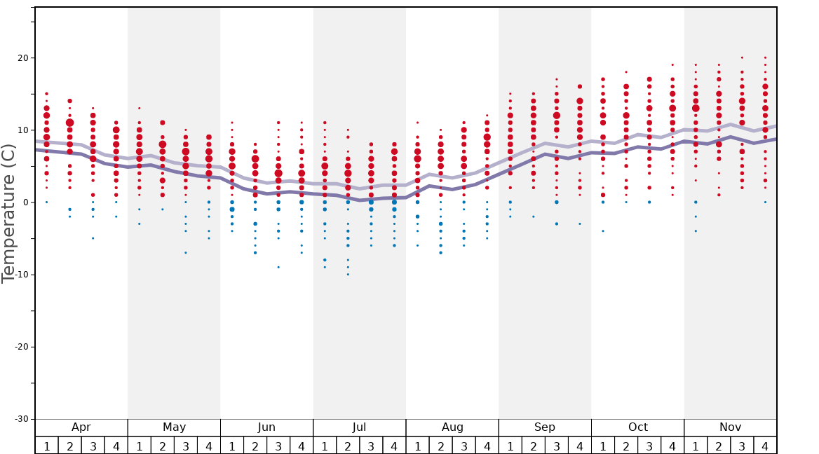 Average Temperatures in Tiffindell Graph. (Updated on: 2021-03-07)