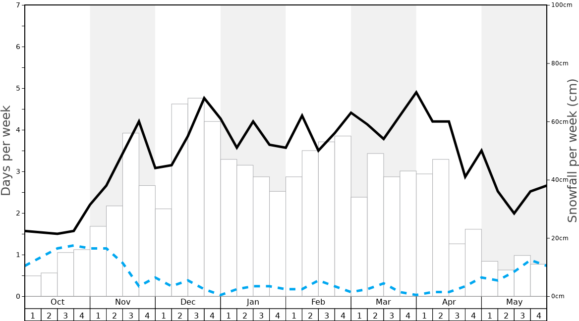 Average Snowfall in Timberline Graph. (Updated on: 2020-10-25)