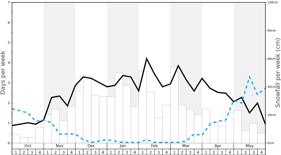 Average Snowfall in Torgon-Les Portes du Soleil Graph. (Updated on: 2020-11-22)