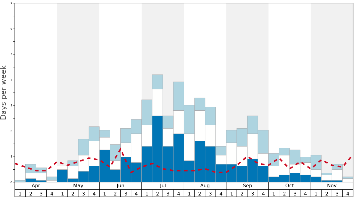 Average Snow Conditions in Treble Cone Graph. (Updated on: 2020-10-25)