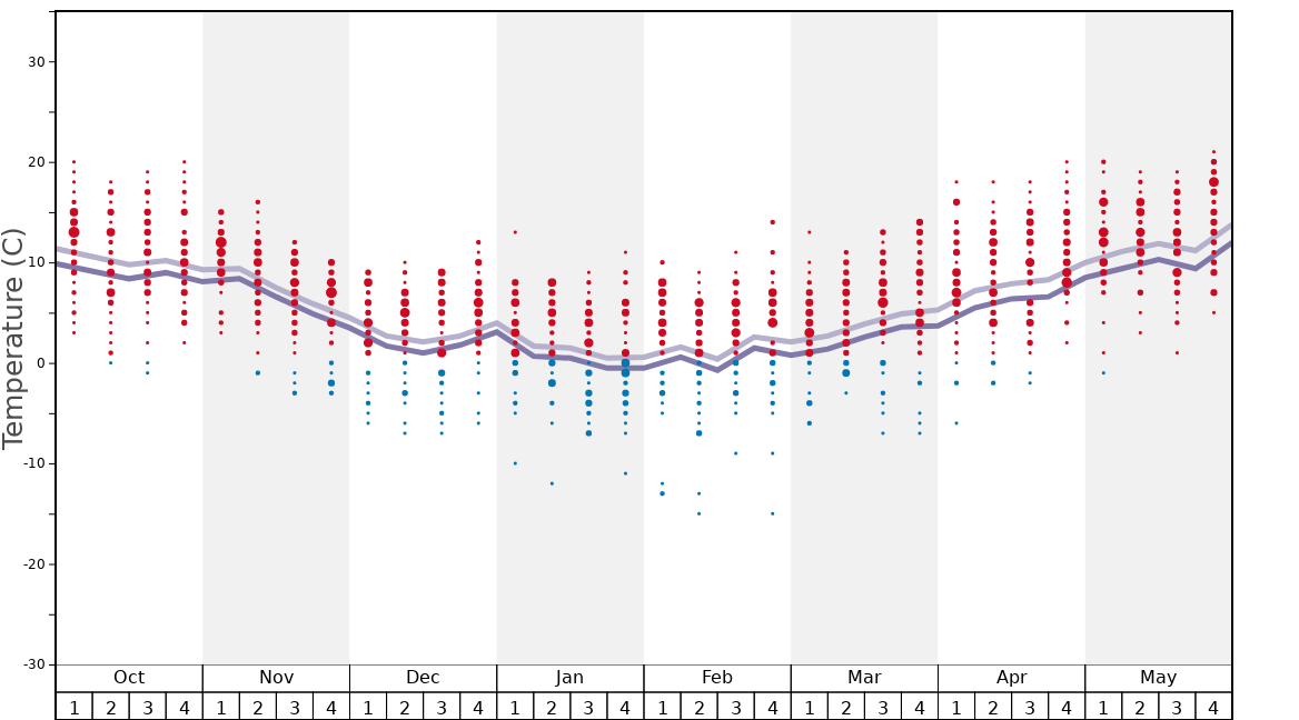 Average Temperatures in Tršću Graph. (Updated on: 2020-09-13)