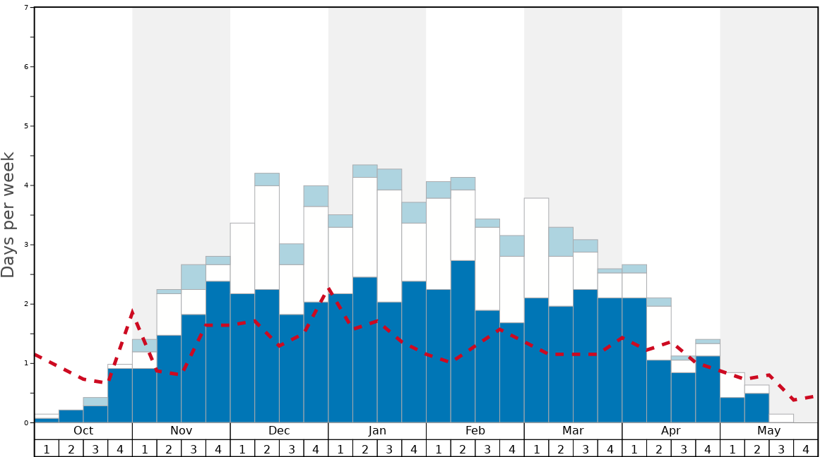 Average Snow Conditions in Trysil Graph. (Updated on: 2020-02-23)