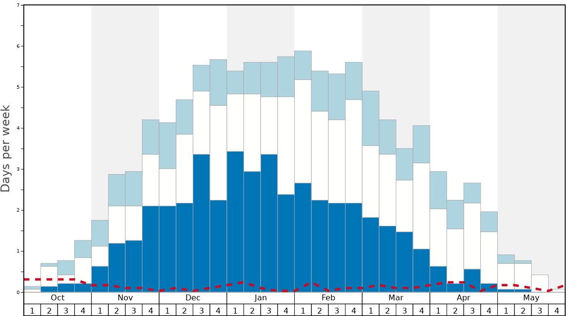 Average Snow Conditions in Vail Graph. (Updated on: 2020-04-05)