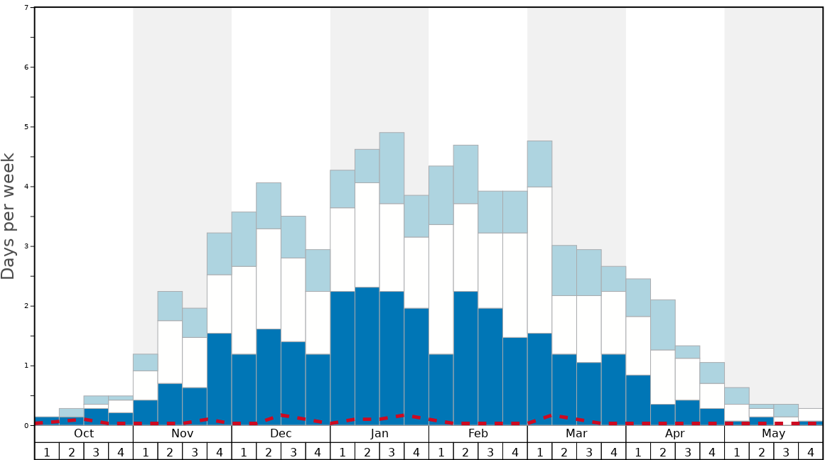 Average Snow Conditions in Val Cenis Graph. (Updated on: 2020-08-09)