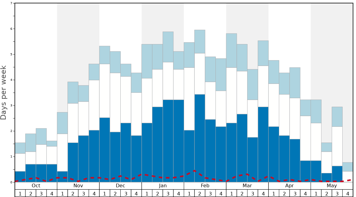 Average Snow Conditions in Val Senales (Schnalstal) Graph. (Updated on: 2020-09-20)