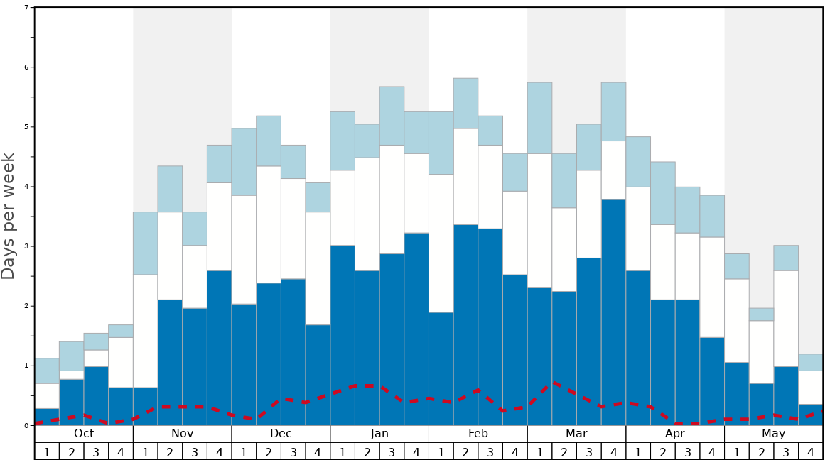 Average Snow Conditions in Val Thorens Graph. (Updated on: 2021-04-04)