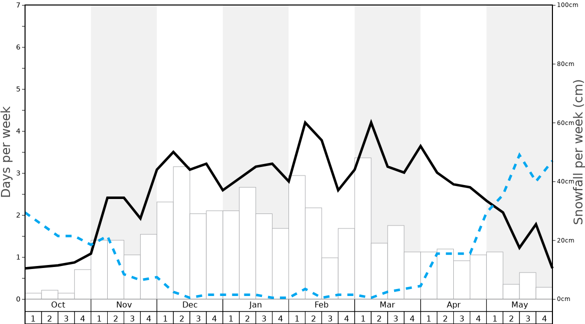 Average Snowfall in Valloire Graph. (Updated on: 2020-08-02)
