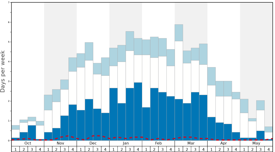 Average Snow Conditions in Verbier Graph. (Updated on: 2020-10-25)