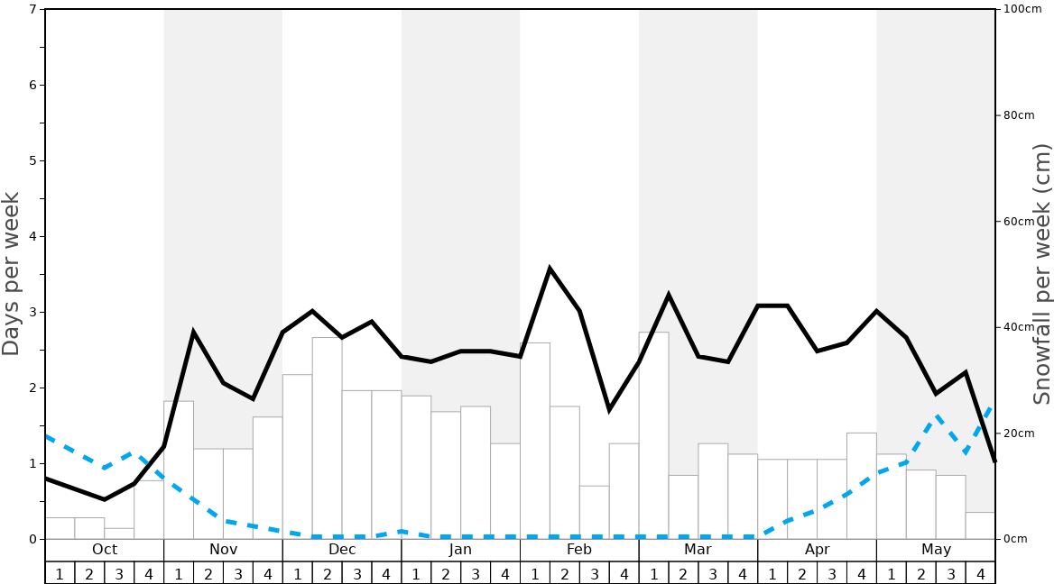 Average Snowfall in Villard-Reculas Graph. (Updated on: 2020-08-02)