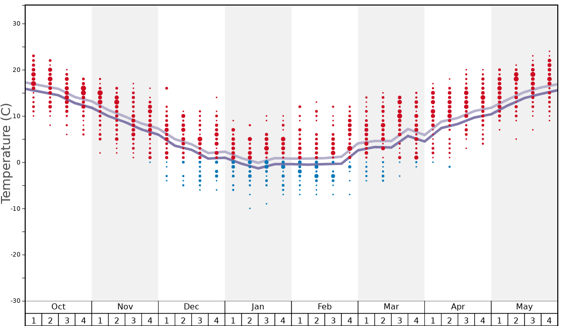 Average Temperatures in White-Valley Matsubara Graph. (Updated on: 2020-11-22)
