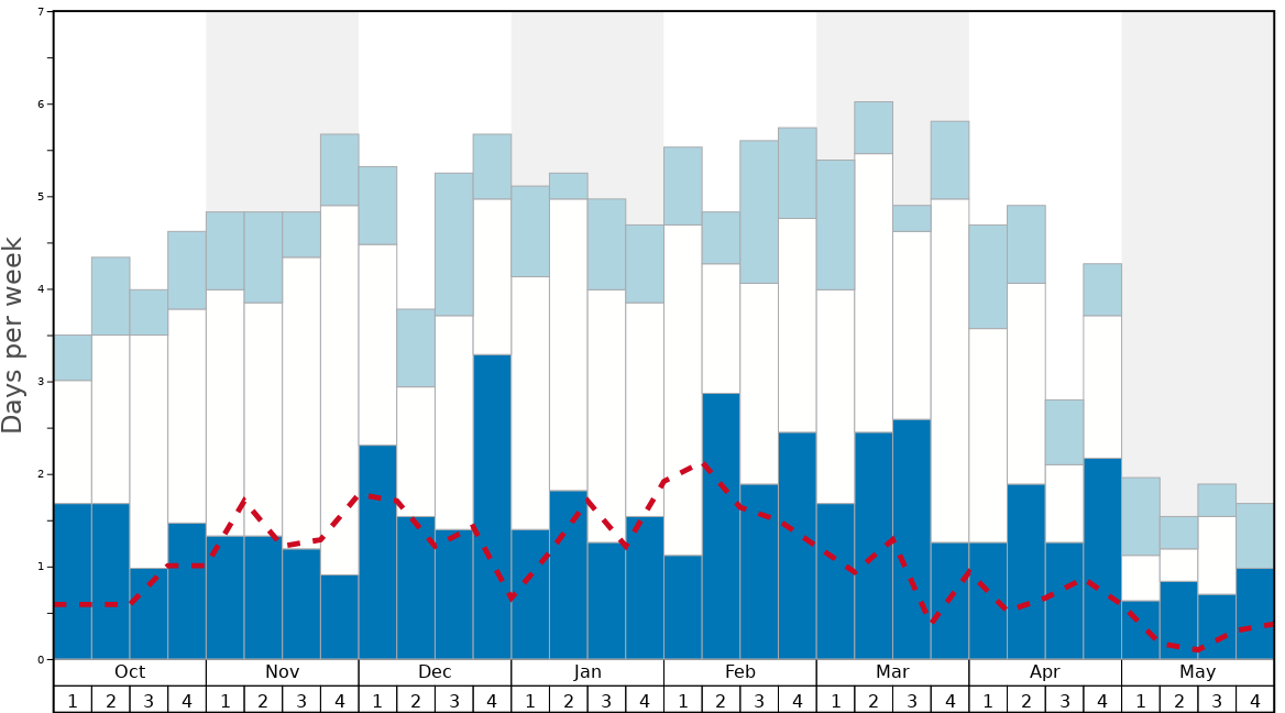 Average Snow Conditions in White Wilderness Heliskiing Graph. (Updated on: 2021-05-09)