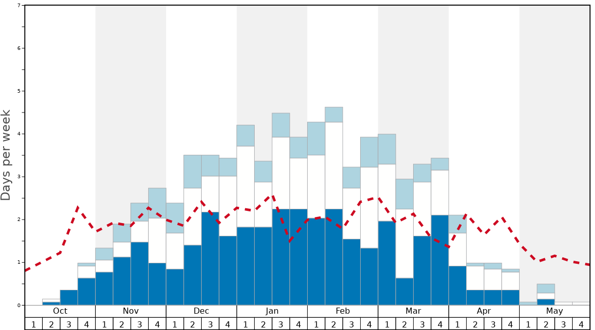Average Snow Conditions in Whiteface Mountain (Lake Placid) Graph. (Updated on: 2021-01-10)