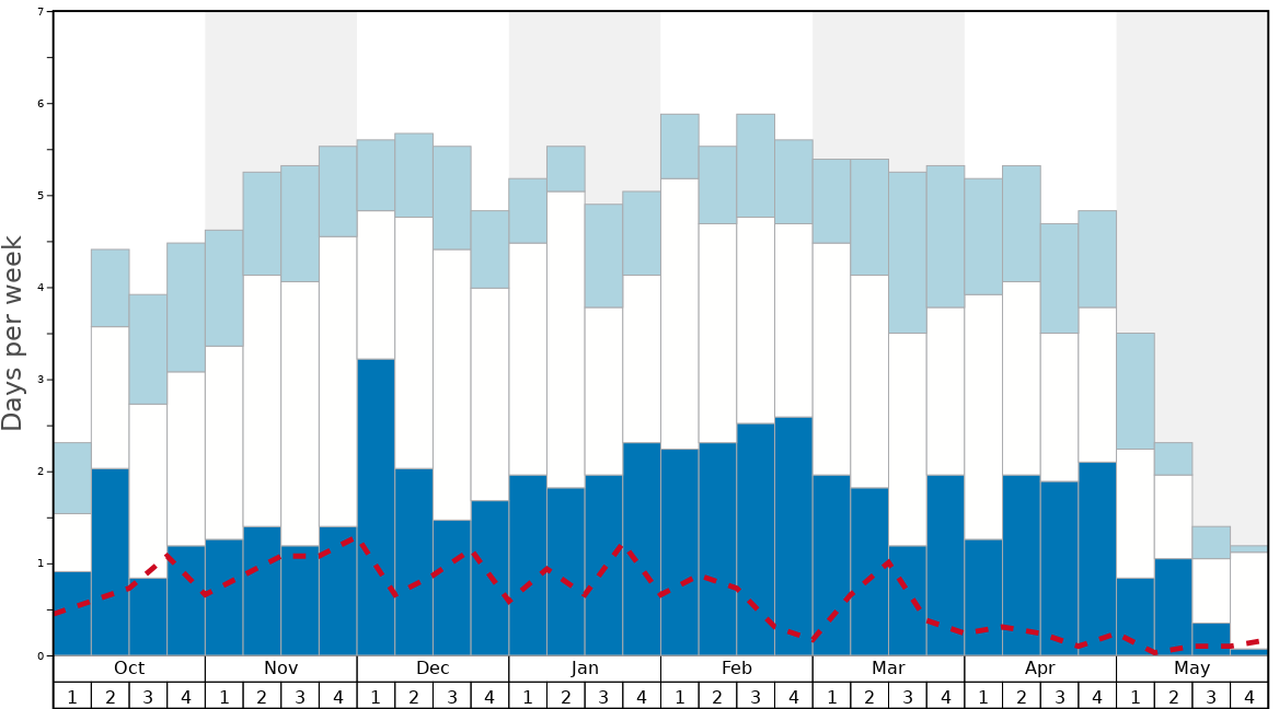Average Snow Conditions in Mike Wiegele Heli-Skiing Resort Graph. (Updated on: 2020-08-02)