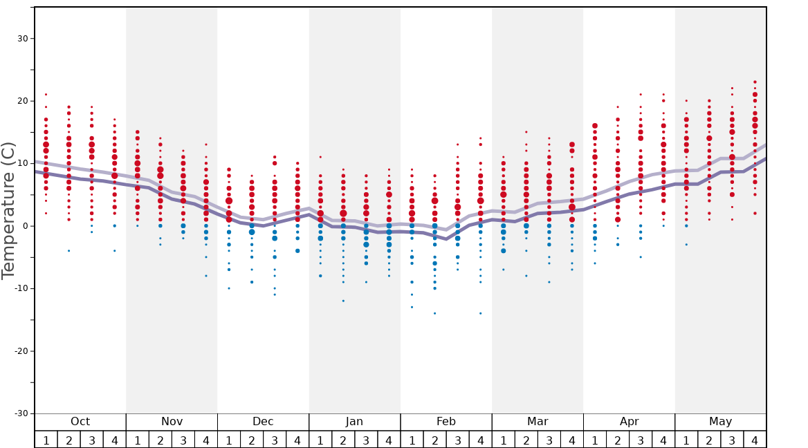 Average Temperatures in Winterberg Graph. (Updated on: 2020-09-13)