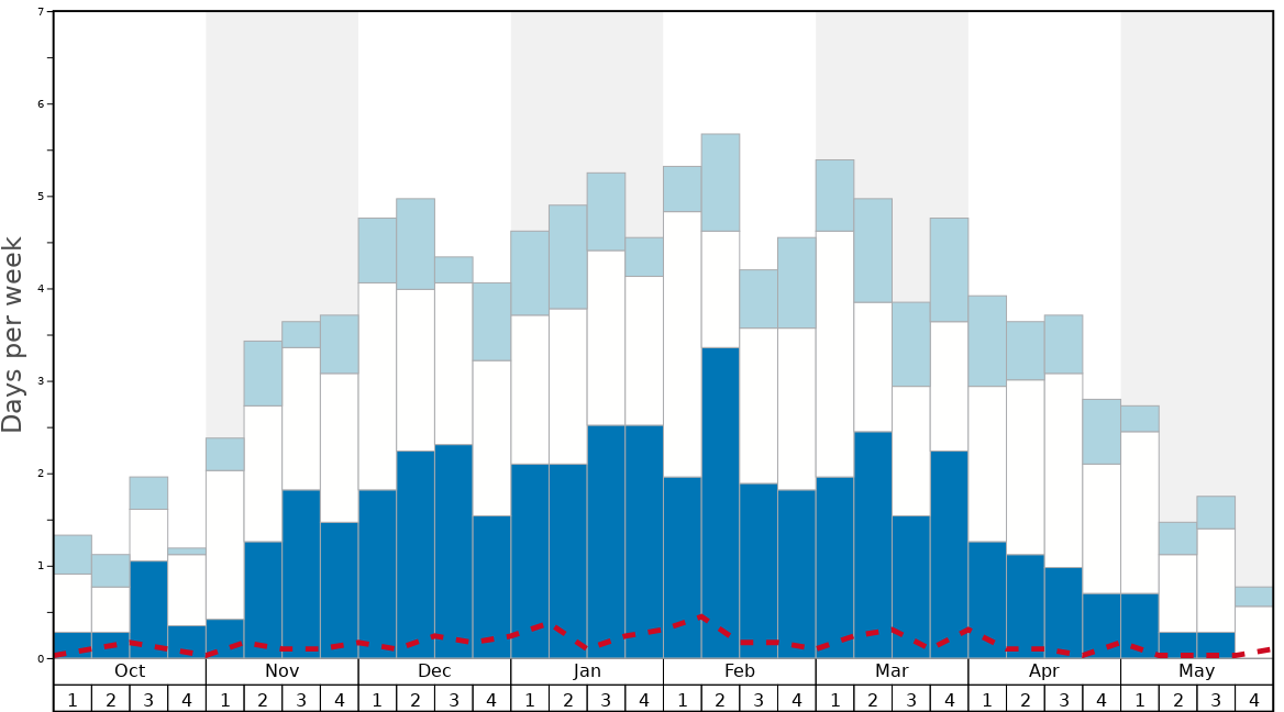 Average Snow Conditions in Zuoz/Engadin Graph. (Updated on: 2020-08-09)