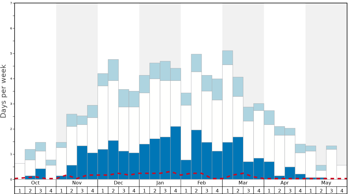 Average Snow Conditions in Zurs Graph. (Updated on: 2020-08-09)